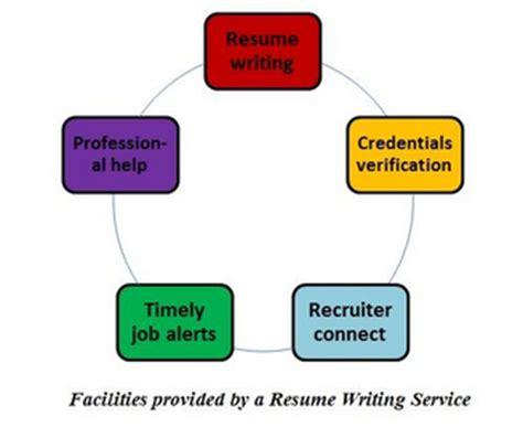 Resume Sample Sales Customer Service Job Objective